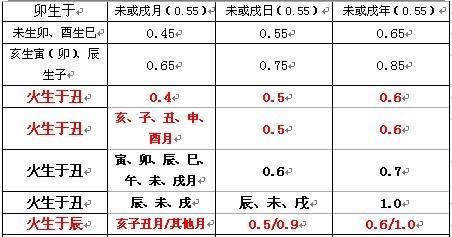 六爻旺度2