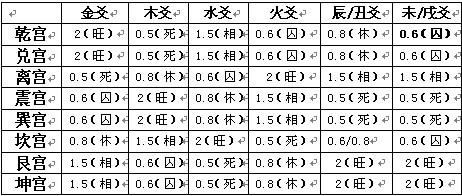 卦宫状态系数